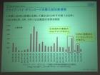 Heartbleed攻撃は、脆弱性公開からの約1週間で100万件以上の攻撃(日本IBM)