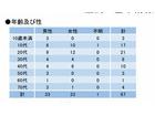 デング熱に86人感染、渋谷・世田谷・目黒など7特別区で優先対策実施