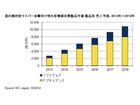 国内標的型サイバー攻撃向け特化型脅威対策製品の市場予測を発表(IDC Japan)
