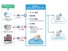 モバイルデバイスで社外から社内の業務システムにセキュアにアクセス(日立システムズ)