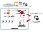 サンドボックス製品が検知したマルウェアを調査・解析するサービス(IIJ)