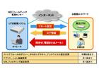 小規模事業者向けにUTMのレンタル提供および運用・保守サービス(NECフィールディング)