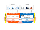 NTTPC、マイクロソフトのクラウドサービスとの連携を強化した新サービスを提供開始