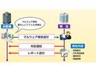 検知されたマルウェアの初動判定を短時間で実施できる独自サービス(マクニカネットワークス)
