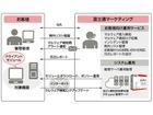 「AZSECURITY」に初のクラウド型「FFR yarai」を提供(富士通マーケティング、FFRI)