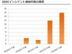 「Apache Struts 2」の脆弱性への攻撃増加、および被害を確認(ラック)