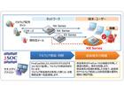 「マルウェア対策製品監視・運用サービス」がFireEye HXシリーズに対応(ラック)