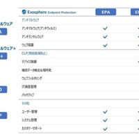 「Exosphere Endpoint Protection」シリーズにDLP製品など追加(JSecurity) 画像