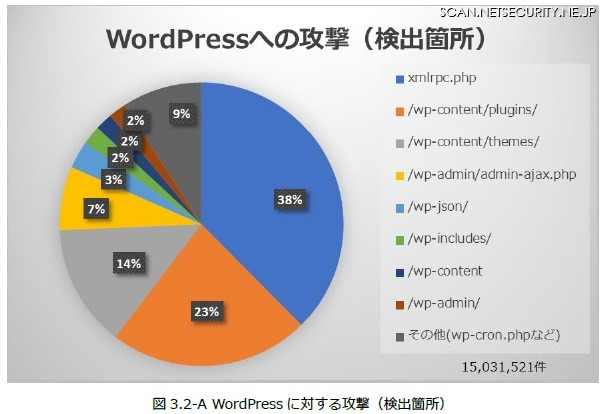 WordPressへサイバー攻撃が行われた箇所(JP-Secure Labs Report Vol.01 p11より)