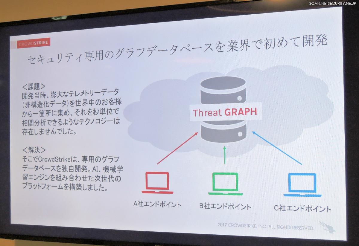 非構造化データを分析するグラフデータベース
