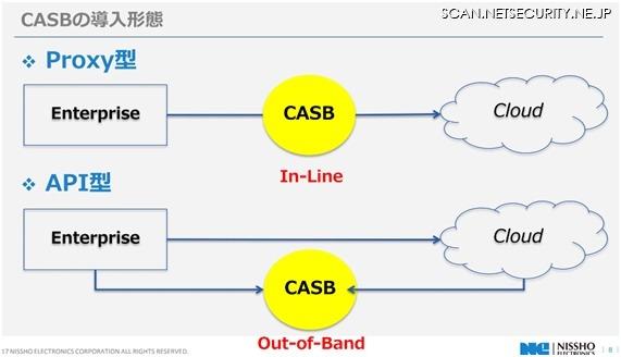 CASB は大きく分けて Proxy 型と API 型の2つがあり構成・機能が異なる