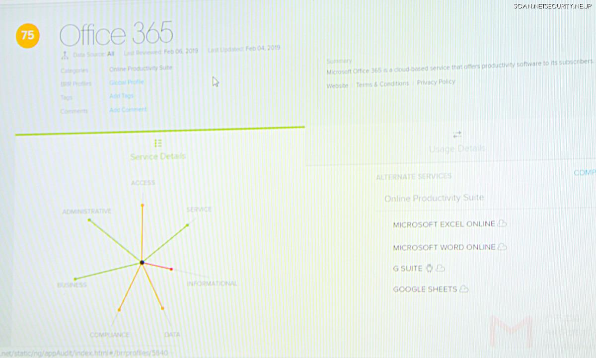 シマンテック Cloud SOC による Office 365 の評価画面、7 基軸はレーダーチャートで示される