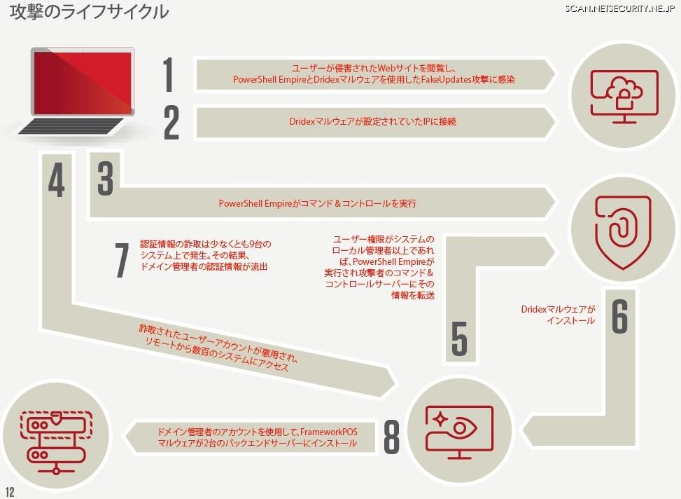 ケーススタディ No.1 (アパレルメーカーのマルウエア攻撃被害)の攻撃プロセス