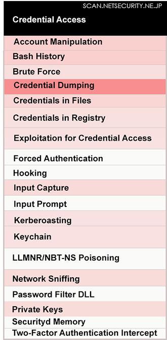 「攻撃者が使用する認証情報へのアクセス手段」を示すヒートマップ(MITRE ATT&CK提供)