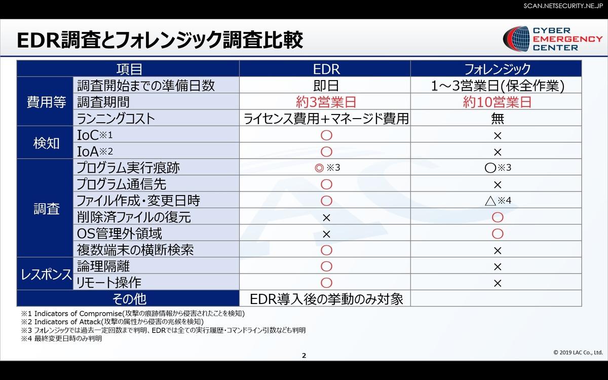 EDRを利用した調査とフォレンジック調査比較表