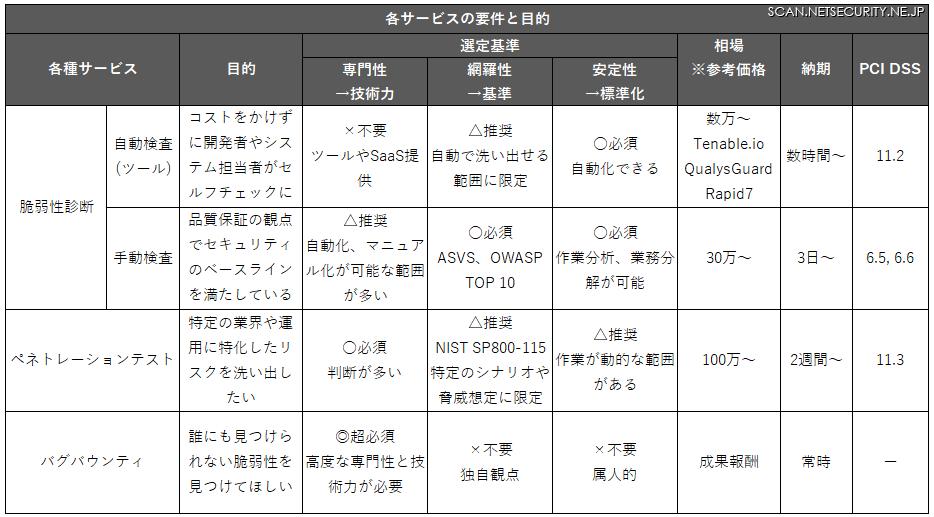 図表「各サービスの要件と目的」