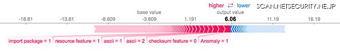 図1:Forceプロットで示すシャープレイ値の関係。各特徴量がモデル予測にどのように寄与するかを表す。