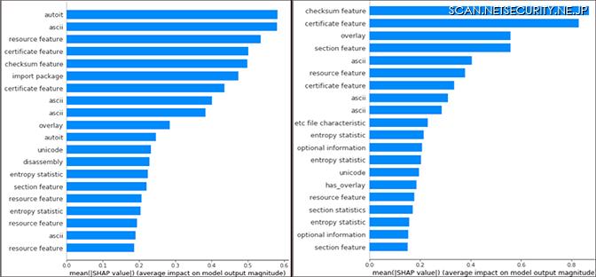 図2:SHAPライブラリから計算されたシャープレイ値を使用して行ったファイルサブセットの予測に寄与している上位の特徴量の棒グラフ