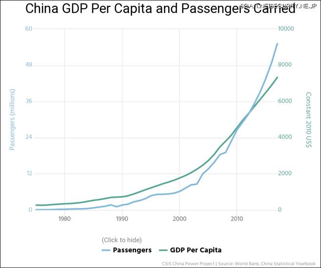図2:中国人の空の旅における指数関数的成長。中国の中間層の台頭を反映