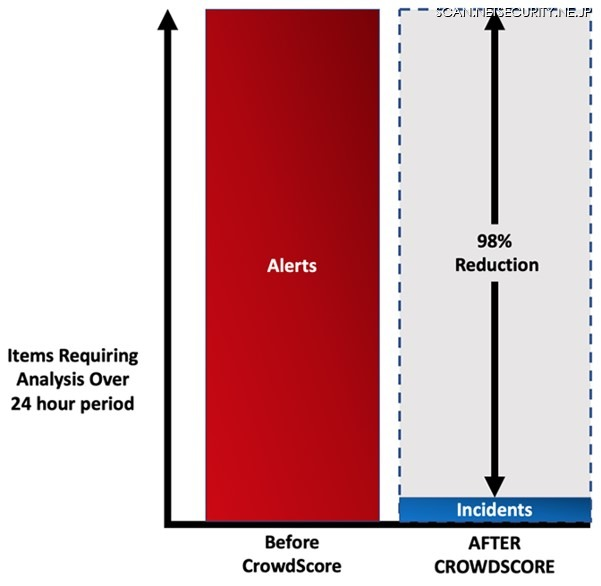 図2:インシデントを基にしたワークフローへの移行によるセキュリティアナリストの作業軽減状況