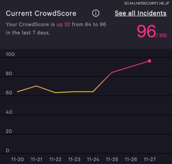 図4:CrowdScoreが現在の脅威レベルをリアルタイムで表示