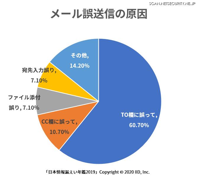 誤送信の原因とその比率(「日本情報漏えい年鑑 2019 」より)