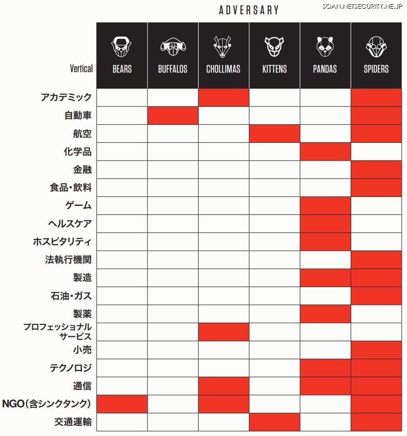 業種別のサイバー攻撃の侵害対象表