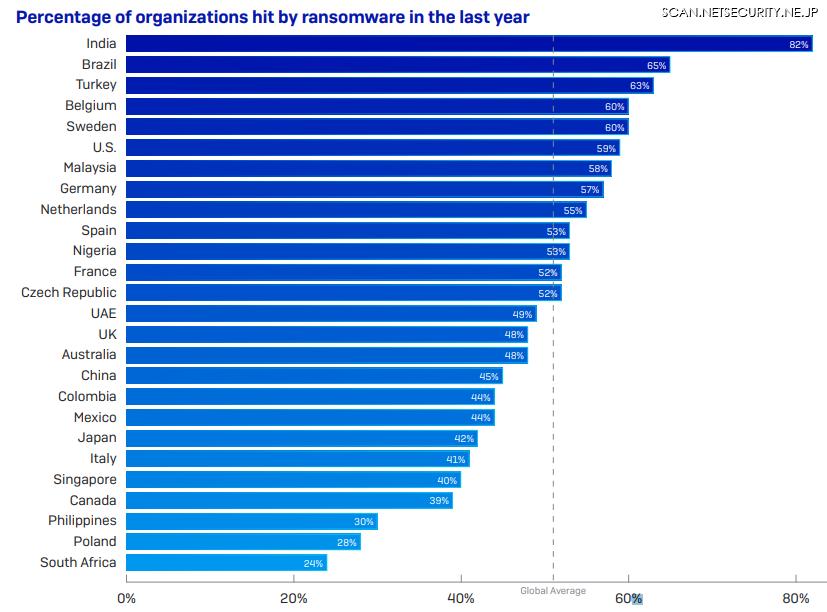 国別ランサムウェア被害率「The State of Ransomware 2020」