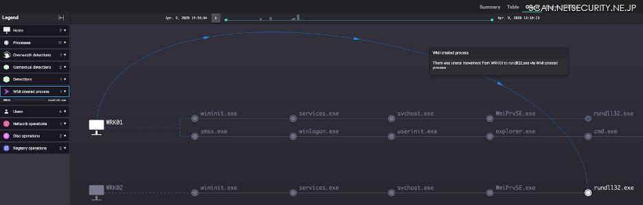 図1:WMIプロセスの作成を利用したホストWRK01からWRK02へのラテラルムーブメント