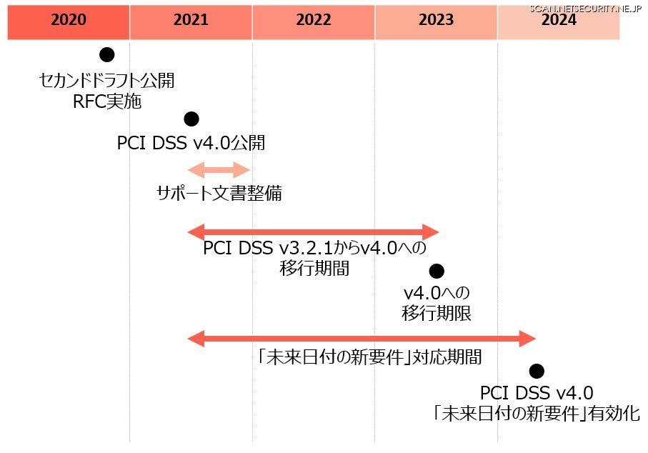 PCI DSS v4.0移行までのスケジュール