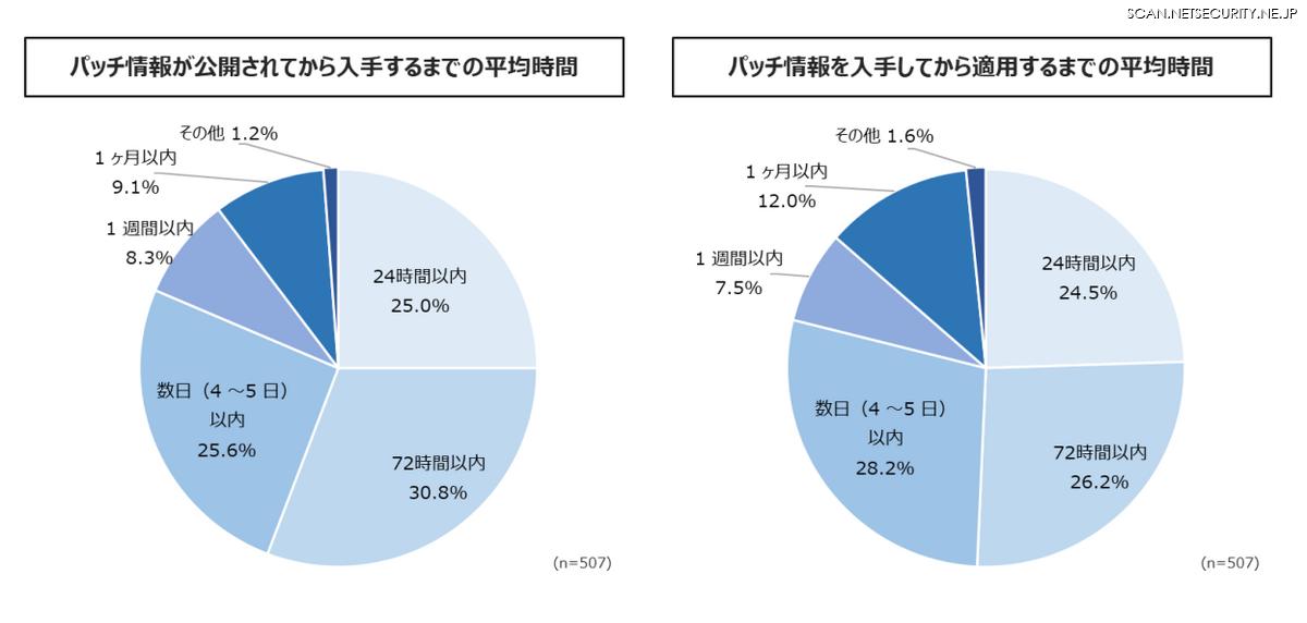 「パッチ入手・適用までの平均時間」(「脆弱性管理に関するアンケート インターネット調査レポート」株式会社ブロードバンドセキュリティ 2020年)