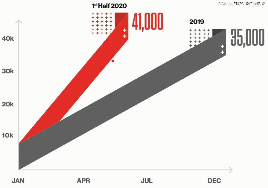 図1: 2020年にOverWatchが特定した潜在的な侵害の件数が増加「敵の逃げ場を奪う ~ 2020 年度脅威ハンティングレポート CrowdStrike OverWatch チームによる洞察」