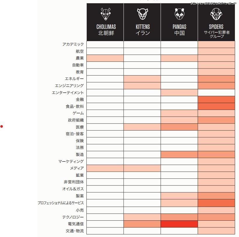 図7:業界ごとの攻撃者グループによる攻撃件数(2020年1~6月)「敵の逃げ場を奪う ~ 2020 年度脅威ハンティングレポート CrowdStrike OverWatch チームによる洞察」