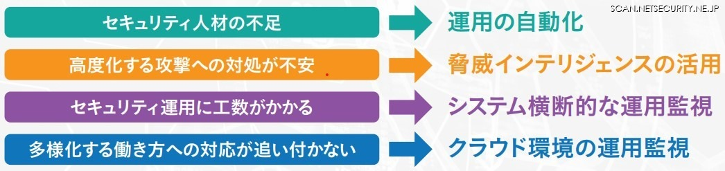 上位4つの現場のリアルな課題と解決策