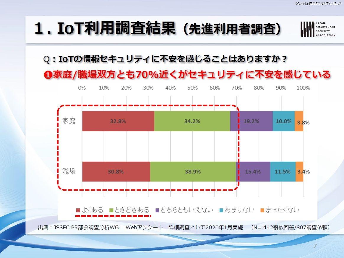 IoT利用調査結果(先進利用者調査)