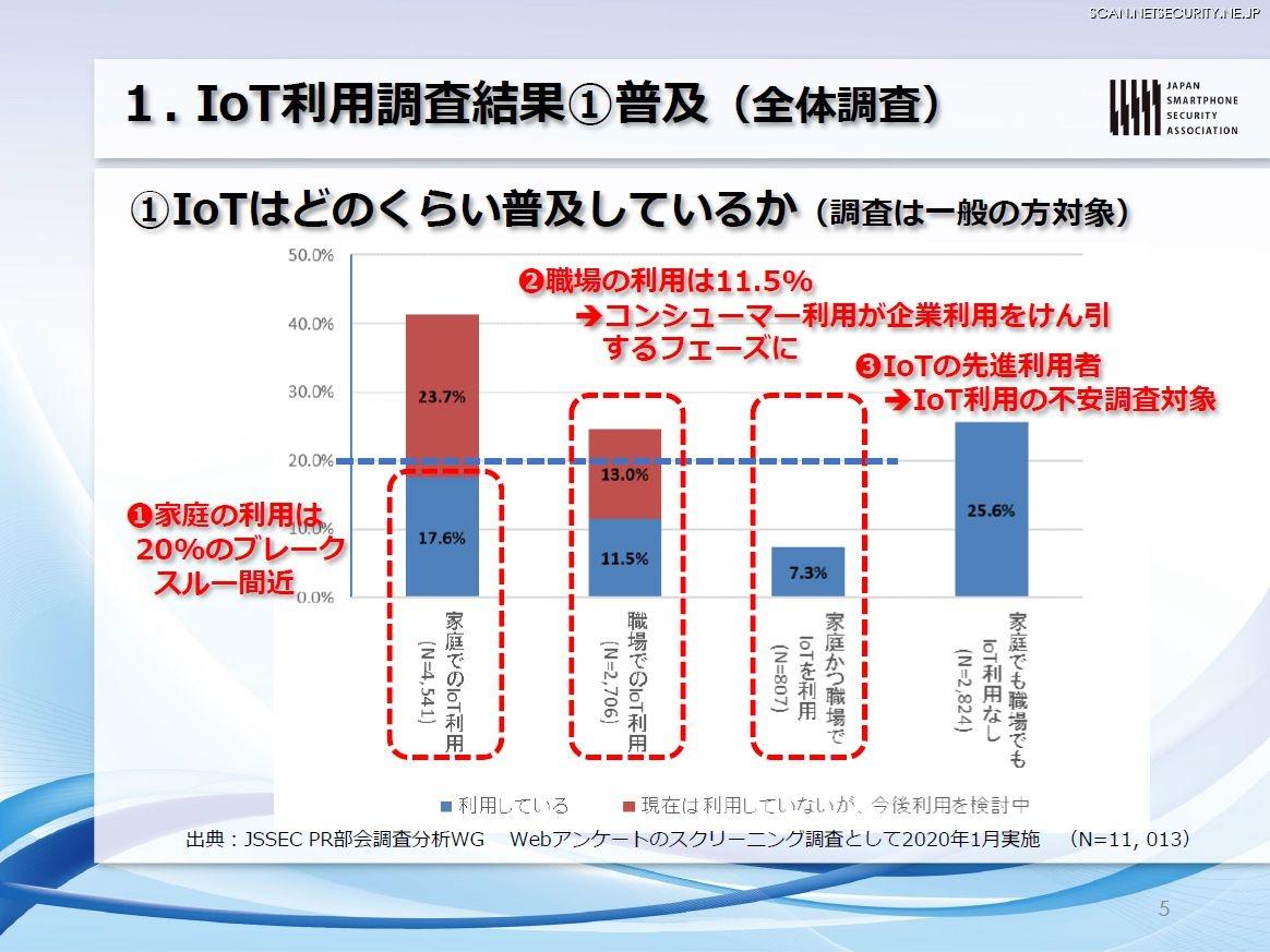IoT利用調査結果(1)普及(全体調査)