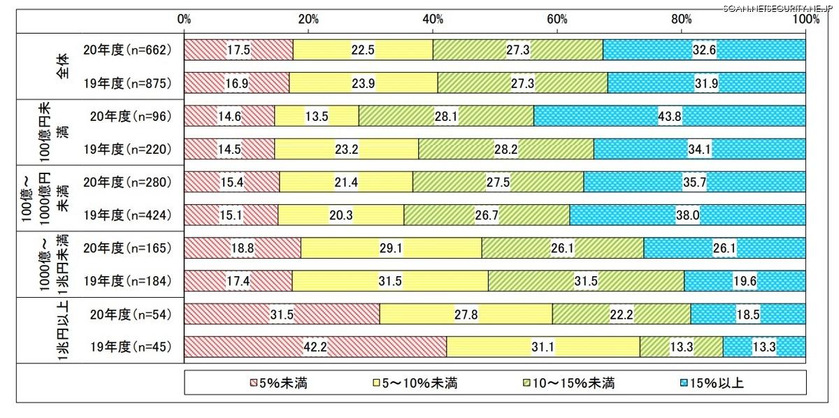 売上高別 IT 予算に占める情報セキュリティ関連費用の割合