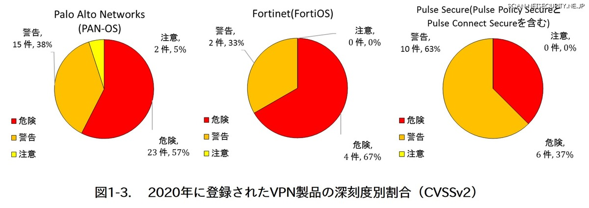 図1 2020年に登録されたVPN製品の深刻度別割合(CVSSv2)