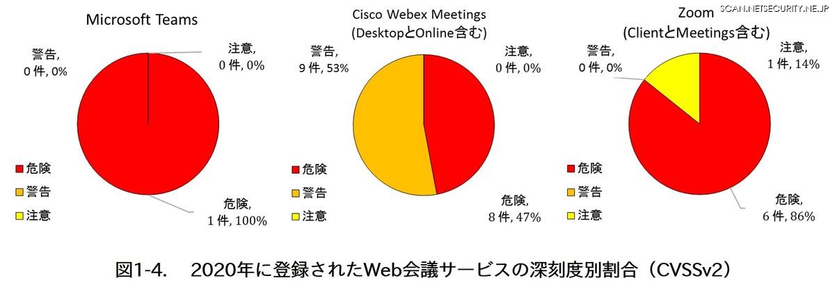 図2 2020年に登録されたWeb会議サービスの深刻度別割合(CVSSv2)