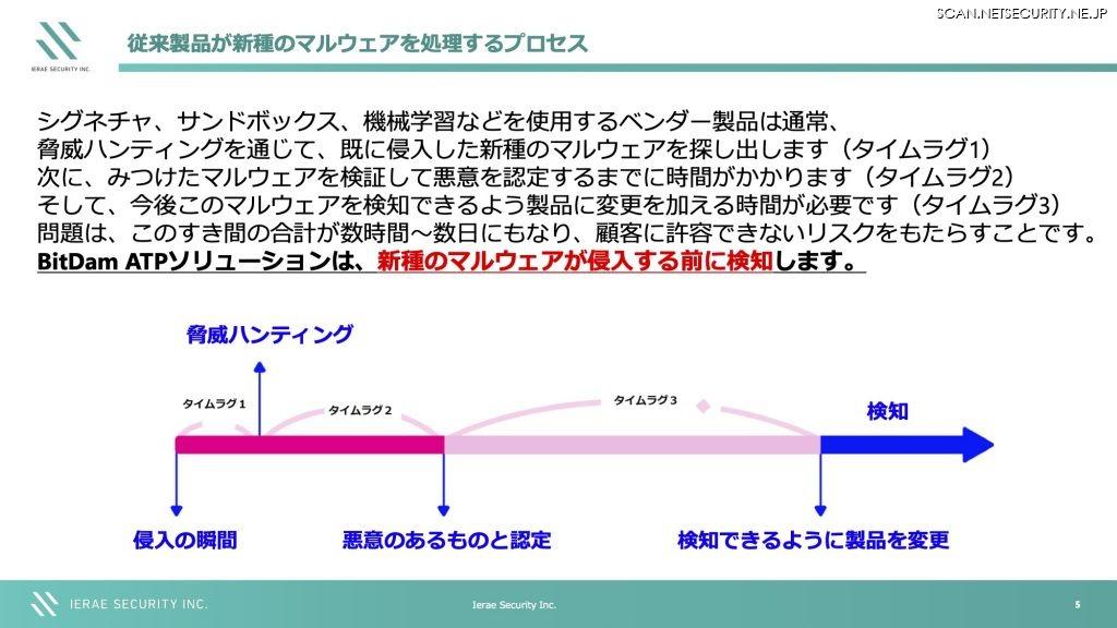 従来製品が新種のマルウェアを処置するプロセス