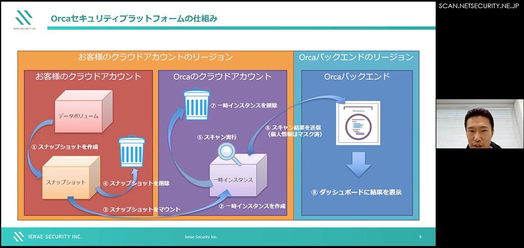 Orcaセキュリティプラットフォームの仕組み