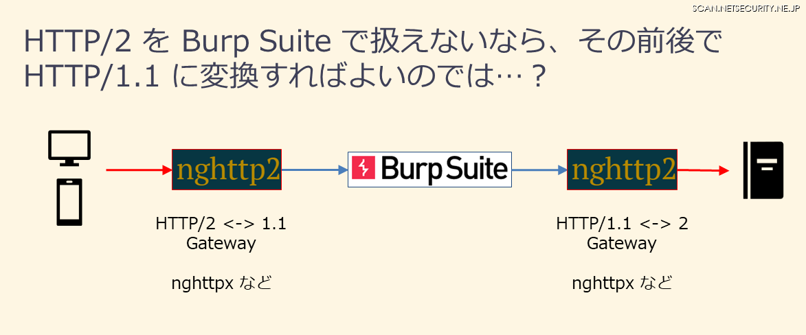 HTTP/2とHTTP/1.1の相互変換(Burp SuiteのHTTP/2対応前の社内勉強会スライドより抜粋)