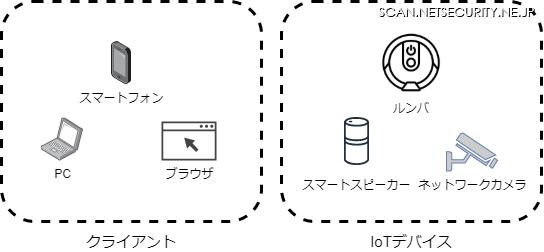 イエラエセキュリティ CSIRT支援室 第10回「IoTフォレンジック 入門 -IoTフォレンジックとは-