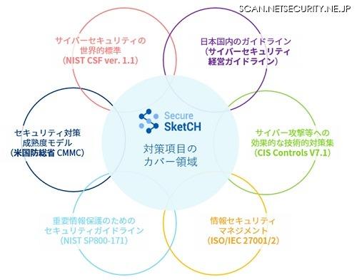 Secure SketCH 対策項目のカバー領域