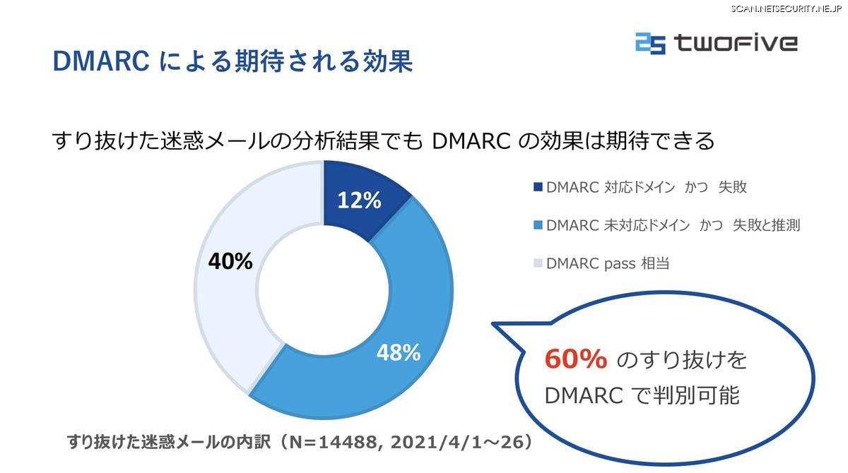 DMARCによる機体される効果