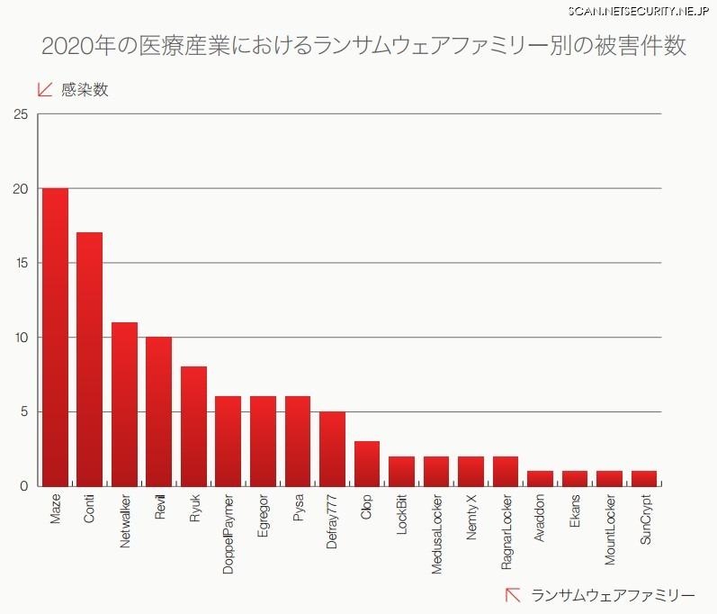 図3: 2020年の医療産業におけるランサムウェアファミリー別の被害件数
