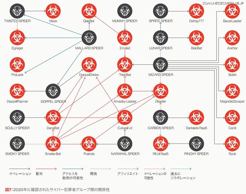 図7: 2020年に確認されたサイバー犯罪者グループ間の関係性