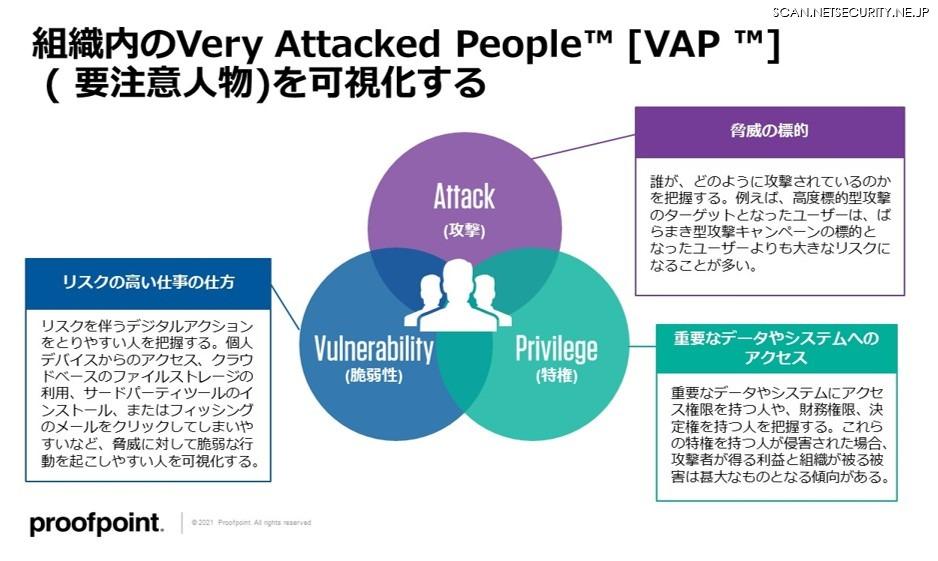 注意が必要な人物 Very Attacked People ( VAP ) 可視化三要素