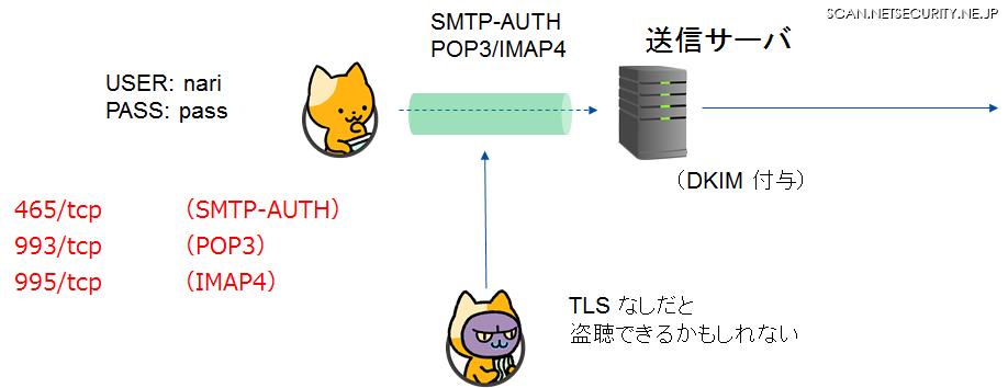 通信経路上での ID/PW 保護・Webメールの利用(HTTPS 通信でパスワードを保護)・メールアプリの場合は、TLS に対応した設定(ポート番号)を利用。サーバ証明書の検証は ON