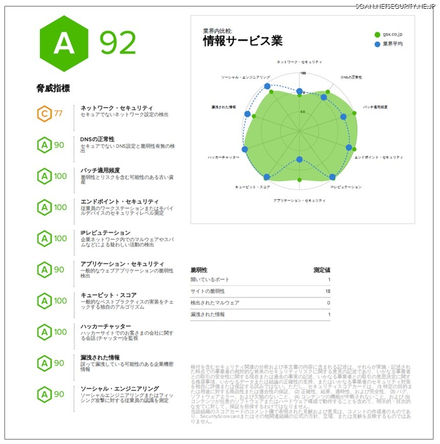 セキュリティリスクレイティングサービスの分析画面サンプル